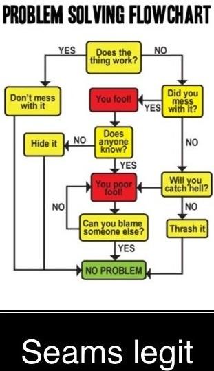 Funny problem solving algorithm